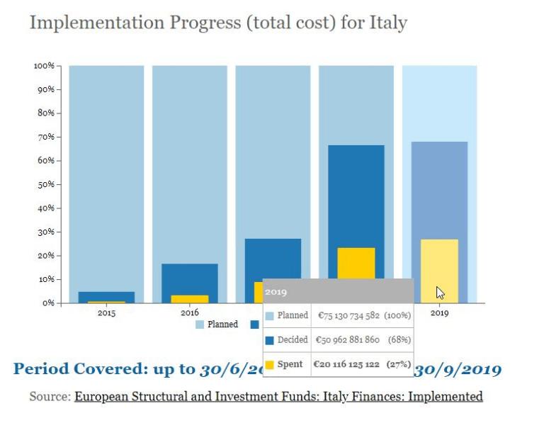 Fondi utilizzati in Italia